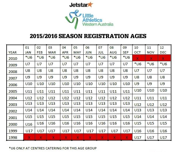 Season Registration Ages